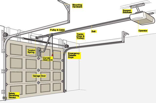 garage door diagram by Popular Mechanics